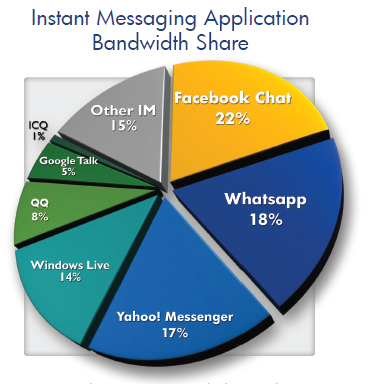 Chart showing messaging traffic by volume