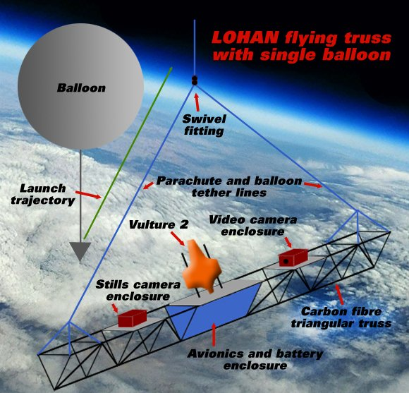 Graphic of the LOHAN flying truss under a single balloon