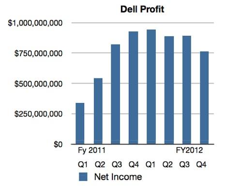 Dell profit history