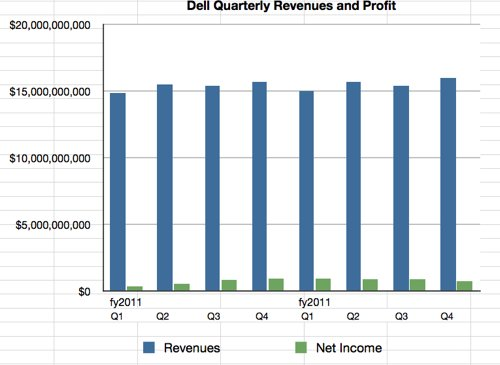 Dell quarterly revenue &amp; profit history