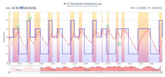 Heatmiser PRT-TS WiFi RF Thermostat