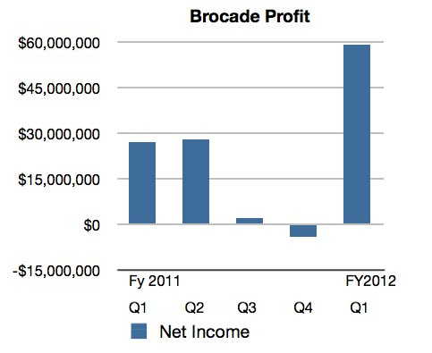 Brocade profits