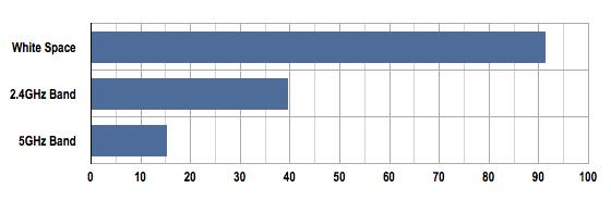 Wi-Fi range chart