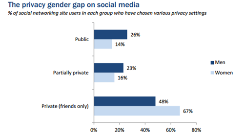 men worse than women on privacy
