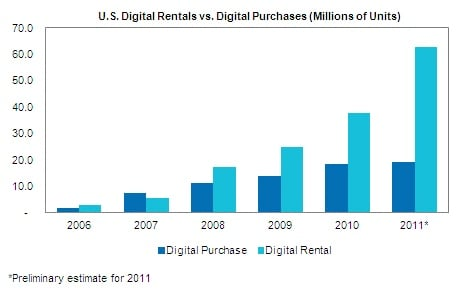 IHS digital movie purchases vs rentals