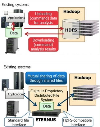 Fujitsu Hadoop stack