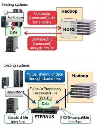 Fujitsu Hadoop stack
