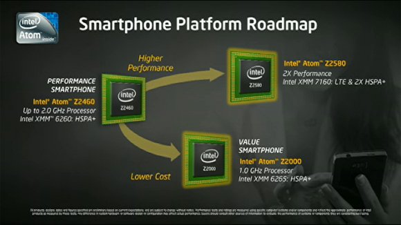 Intel smartphone processor roadmap