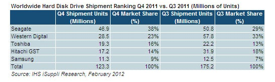 Worldwide hard drive sales for the fourth quarter of 2011