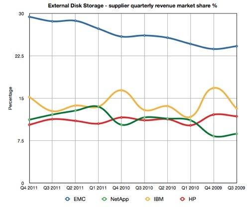 IDC Quarterly Revenue Market Share percentages
