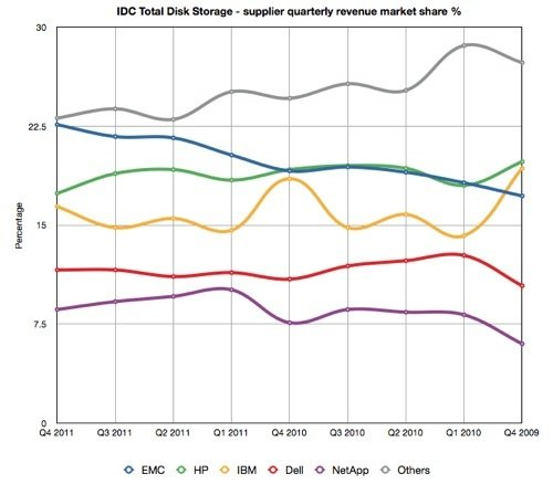 IDC Total Disk Storage - supplier quarterly revenue market share %