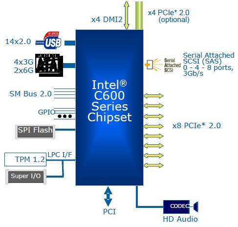 Intel Romley platform Patsburg chipset diagram