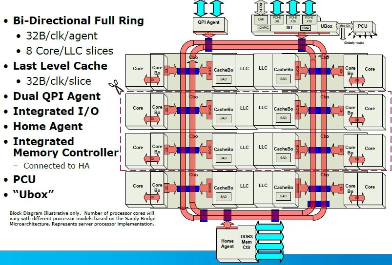 Intel Xeon E5-2600 diagram