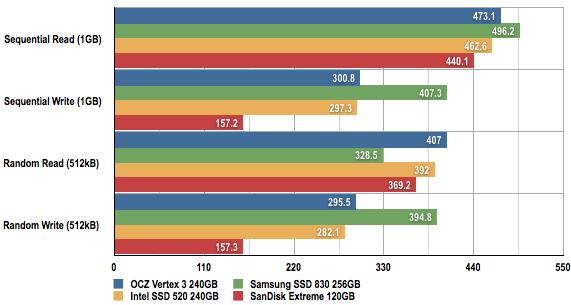 SanDisk Extreme 120GB SDSSDX-120G-G25