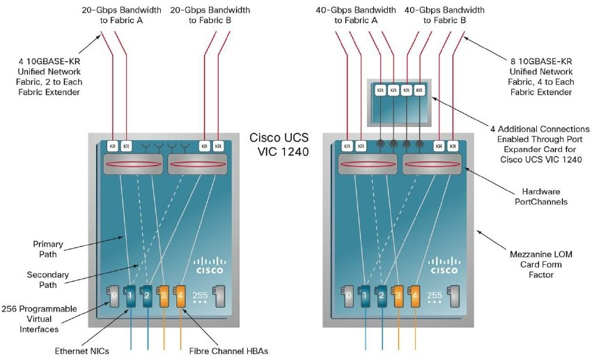Cisco UCS VIC 1240 adapter