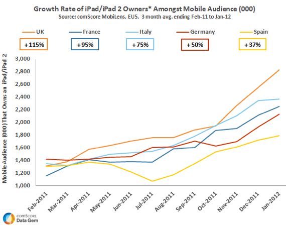 ComScore European iPad ownership