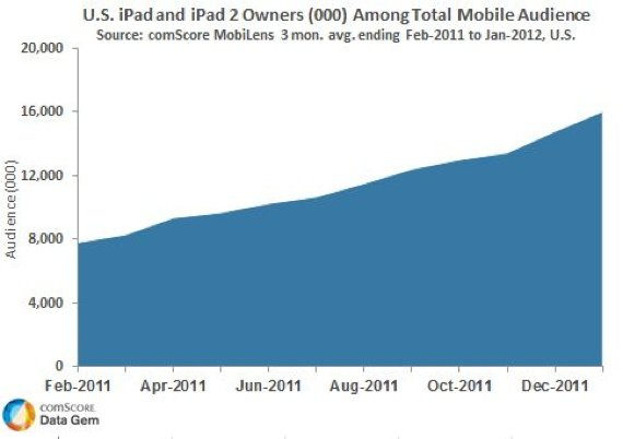 ComScore US iPad ownership