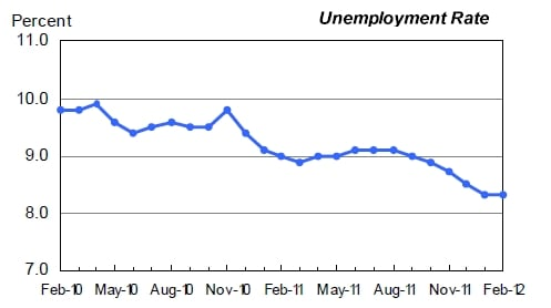 US jobs report Feb 2012 1