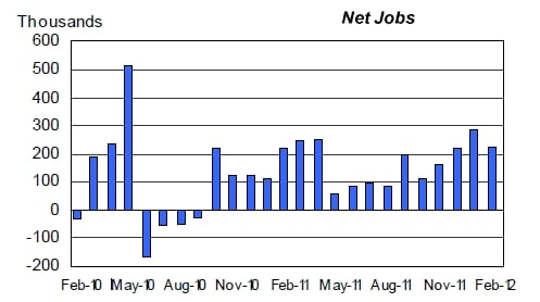 US jobs report Feb 2012 2