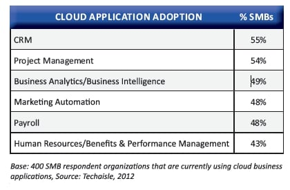 Dell-TechAisle SMB cloud apps survey 