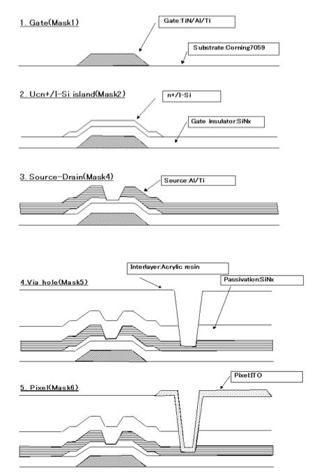 Sharp SHA design