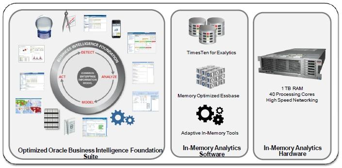 Oracle Exalytics stack