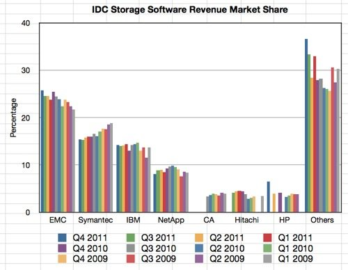 IDC Quarterly Storage SW Tracker Q4 2011