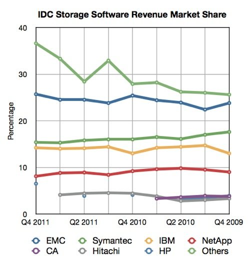 IDC Quarterly Storage SW Tracker Q4 2011 Line Chart