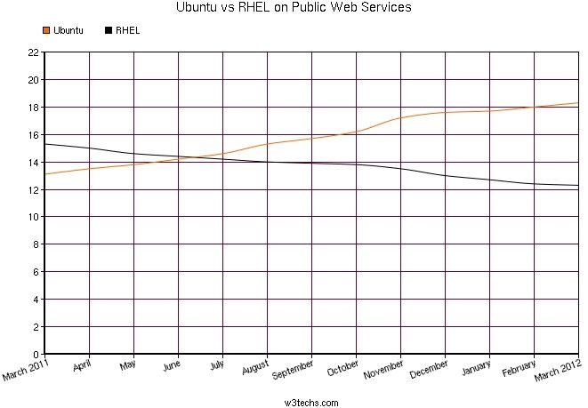 Ubuntu vs RHEL