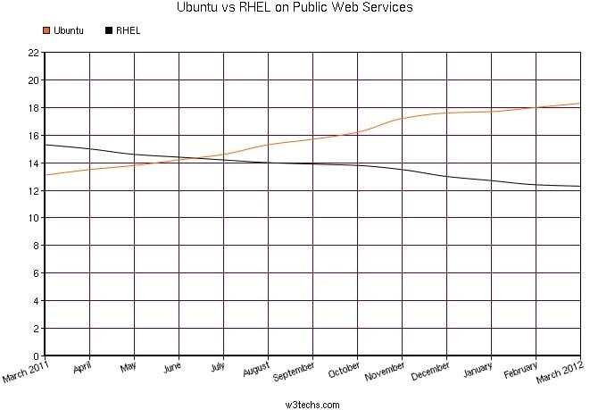 Ubuntu vs RHEL