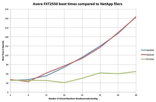 Avere versus raw NetApp with VDI boot storms