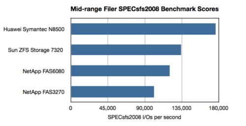 Oracle SPECsfs2008 results