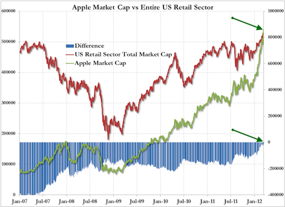 Apple v Retail Sector, credit Standard and Poor