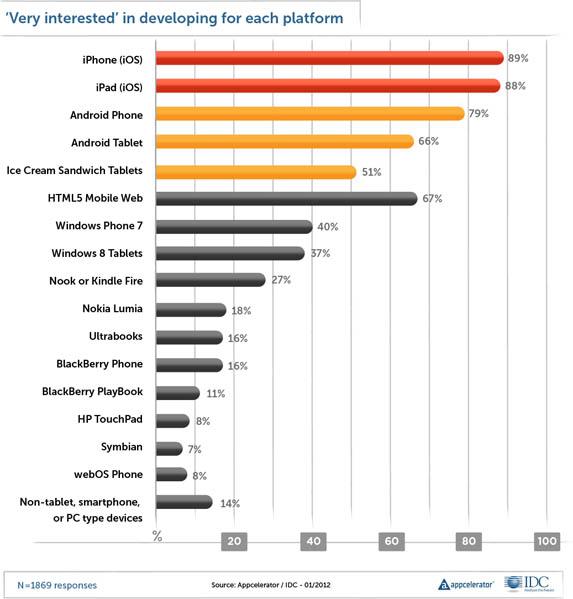 Distribution of developer interest in mobile platforms, January 2012