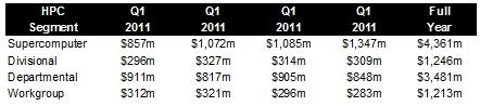 IDC HPC sales 2011