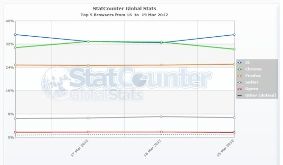 Browser market share for weekend of march 18th 2012
