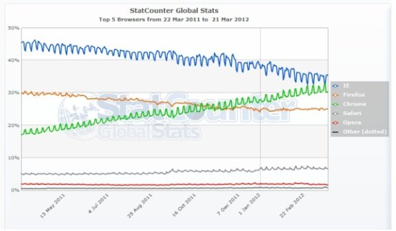Browser market share one year