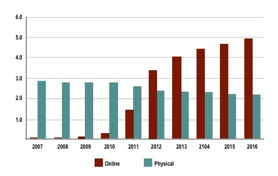 Screen Digest US online vs physical disc views