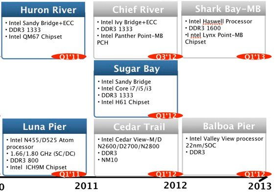 Intel netbook CPU roadmap