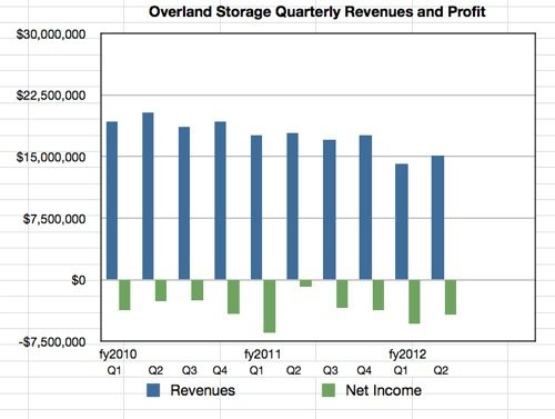 Overland Storage results history Q2 fy 2012