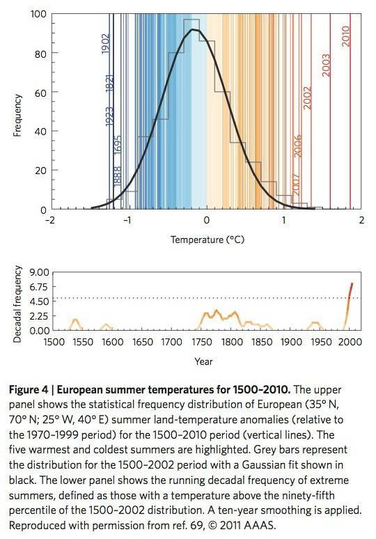 European summer temperatures for 1500–2010