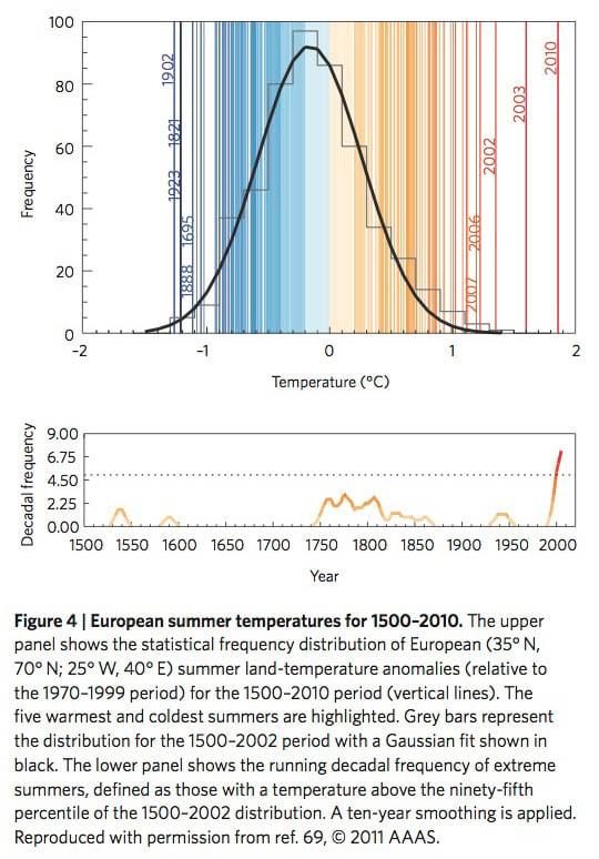 European summer temperatures for 1500–2010