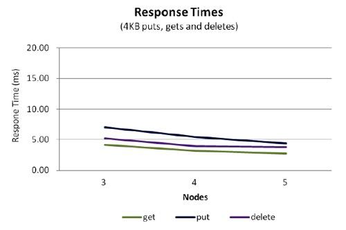 ESG Scality Response Time Chart