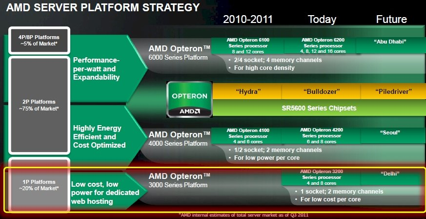 AMD Opteron server roadmaps
