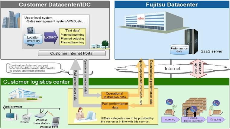 Fujitsu's logistics SaaS cloud