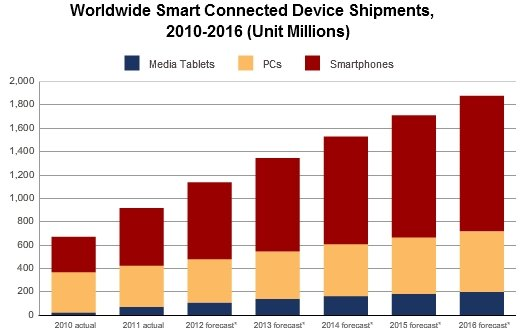 IDC smart connected devices