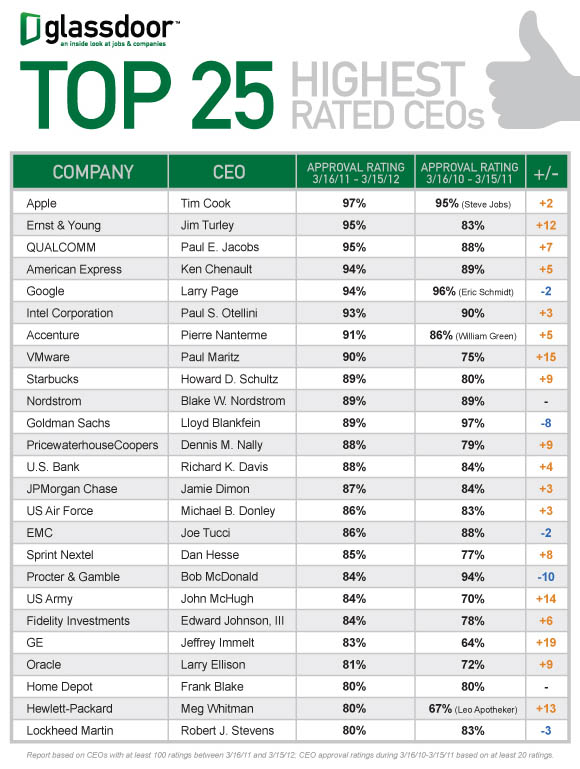Glassdoor's 'Top 25 Highest Rated CEOs'