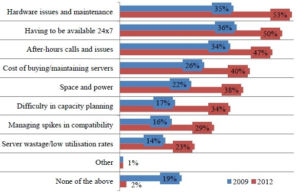 Rackspace survey server gripes