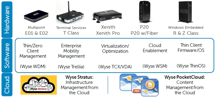 The Wyse product line