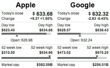 Share prices of Apple and Google stock at market close on April 5, 2012